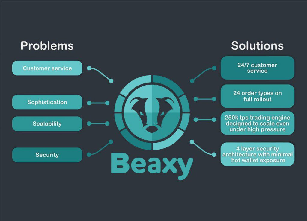 Beaxy: What to Expect From This Review